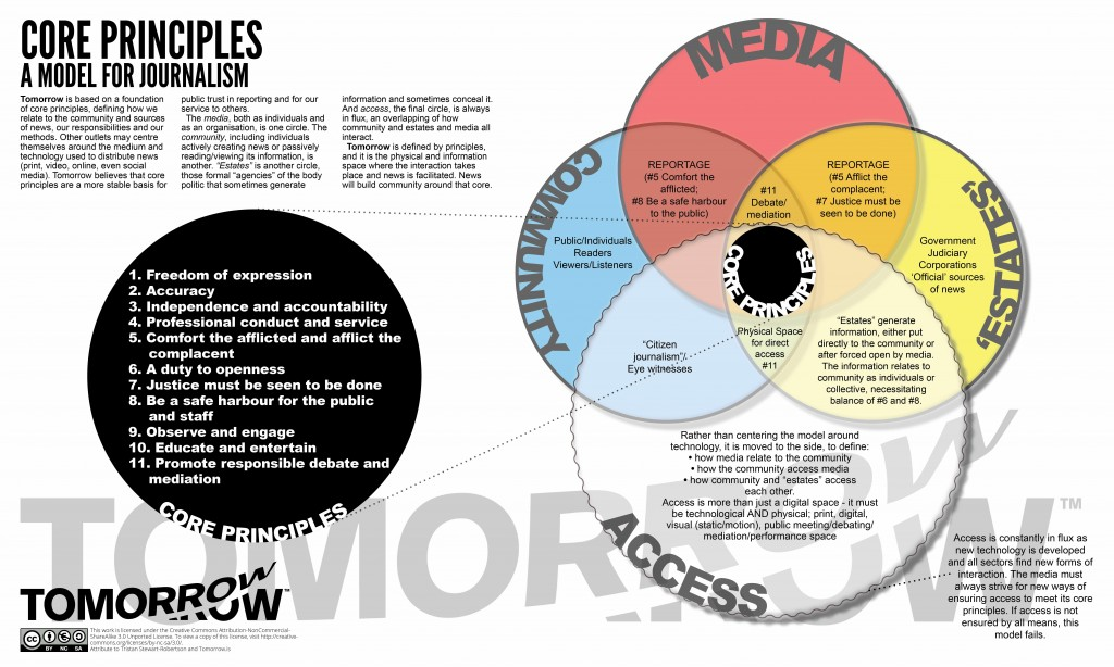 Core principles - a model for journalism