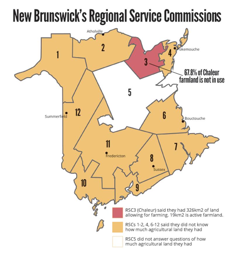 NB Regional Service Commissions