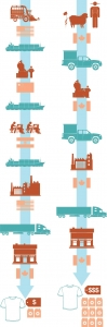 Alternative textile economies