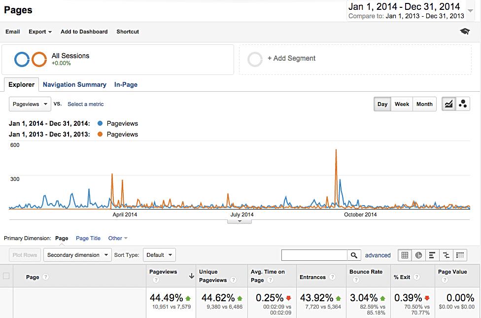 Web stats 2014 vs 2013